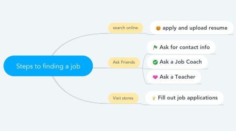 Mind Map: Steps to finding a job