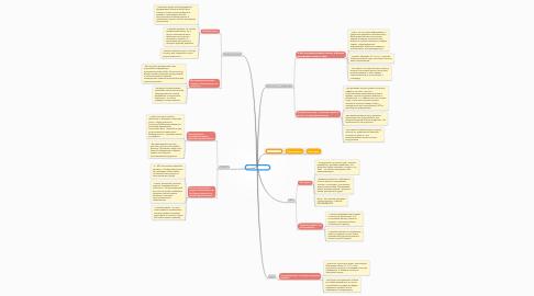 Mind Map: Гомонов&Крачковский 2012