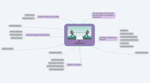 Mind Map: EL CONFLICTO