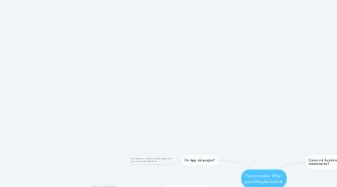 Mind Map: Treinamento What para Negócios Ads
