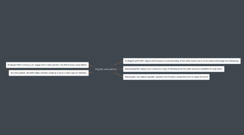 Mind Map: English and politics