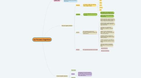Mind Map: Los Procesos Cognitivos
