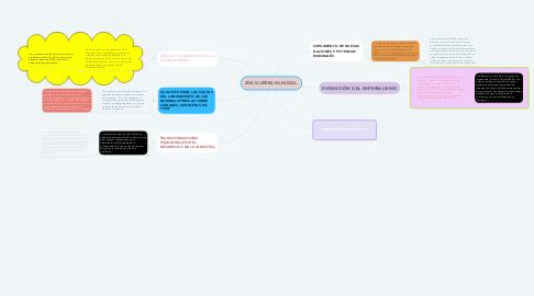 Mind Map: 2DA GUERRA MUNDIAL.