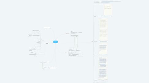 Mind Map: ARGo Menthor