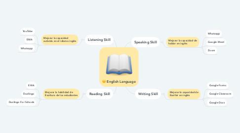 Mind Map: English Language