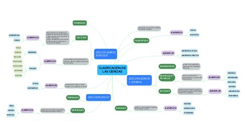 Mind Map: CLASIFICACIÓN DE LAS CIENCIAS