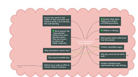 Mind Map: Common Assumptions about Childhood