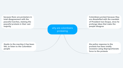 Mind Map: why are colombians protesting