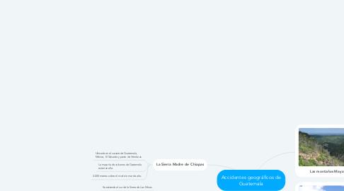 Mind Map: Accidentes geográficos de Guatemala