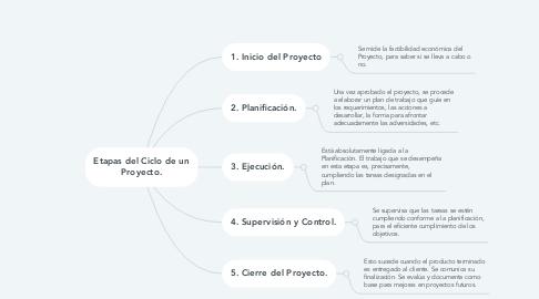 Mind Map: Etapas del Ciclo de un Proyecto.