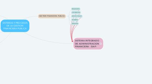 Mind Map: SISTEMAS Y PROCESOS DE LA GESTION FINANCIERA PUBLICA