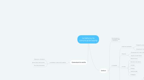 Mind Map: La lectura y la comunicación escrita
