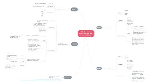 Mind Map: Clasificación de microorganismos según Grupos de Riesgo