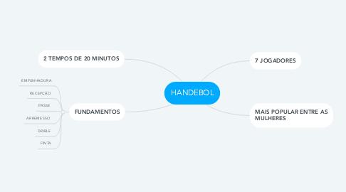 Mind Map: HANDEBOL