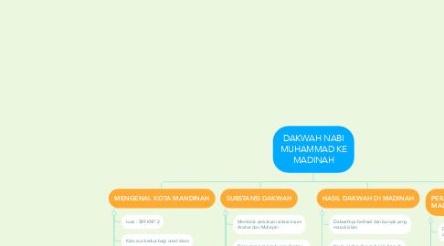 Mind Map: DAKWAH NABI MUHAMMAD KE MADINAH
