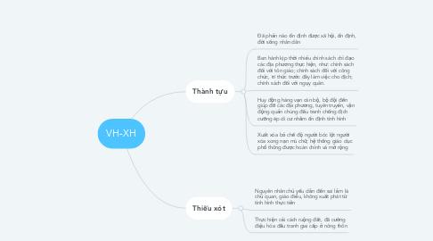 Mind Map: VH-XH