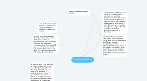 Mind Map: Inseminación artificial