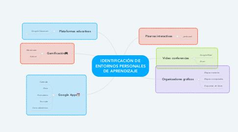 Mind Map: IDENTIFICACIÓN DE ENTORNOS PERSONALES DE APRENDIZAJE