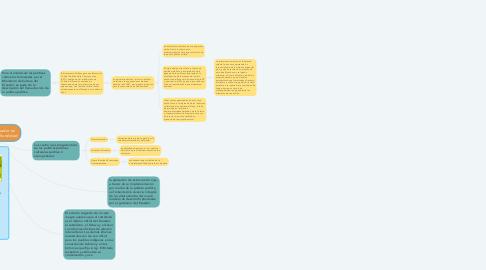Mind Map: Políticas del Ecuador en torno a la interculturalidad