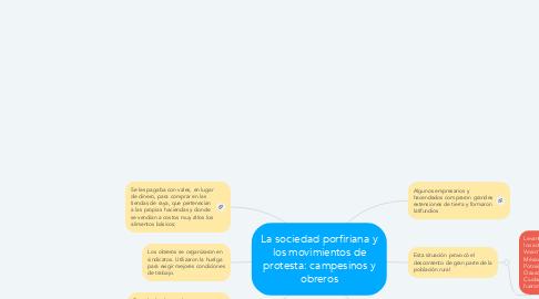 Mind Map: La sociedad porfiriana y los movimientos de protesta: campesinos y obreros