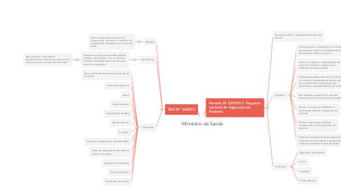 Mind Map: Ministério da Saúde