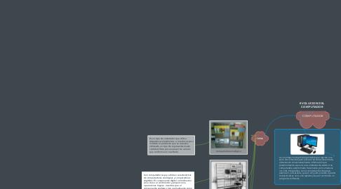 Mind Map: EVOLUCION DEL COMPUTADOR