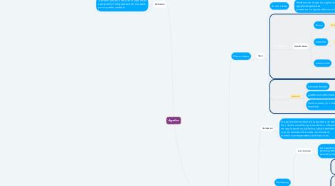 Mind Map: Agrafias