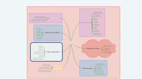 Mind Map: Mi PLE ( Personal Learning Enviroment)