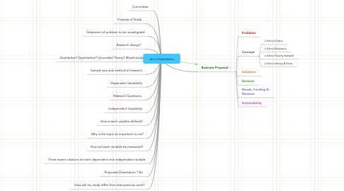 Mind Map: Jen's Dissertation