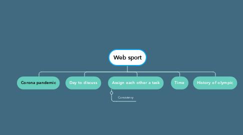 Mind Map: Web sport