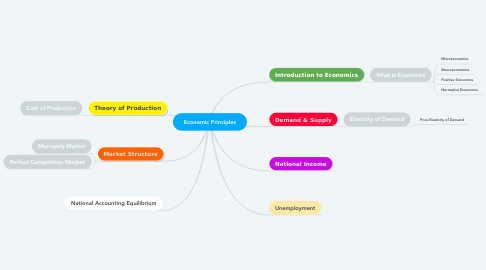 Mind Map: Economic Principles