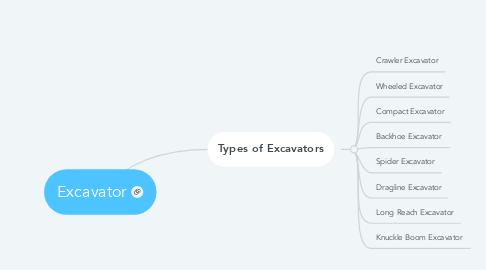 Mind Map: Excavator