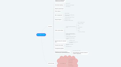 Mind Map: Мои обязанности