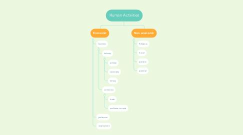 Mind Map: Human Activities