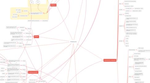 Mind Map: Scheikunde