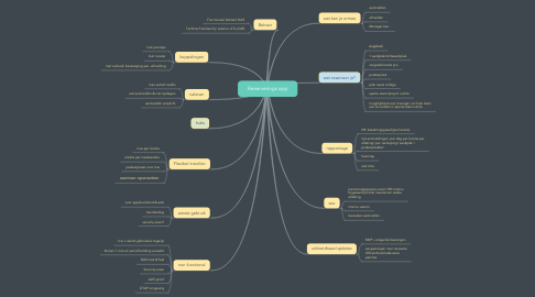 Mind Map: Reserverings app