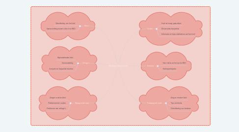 Mind Map: Mindmap communicatie