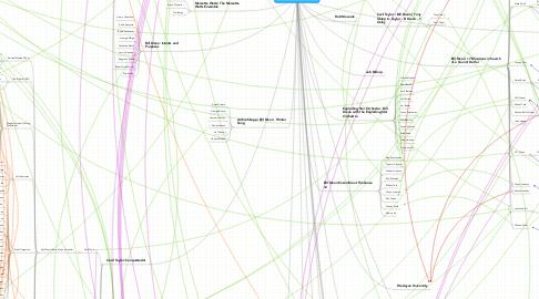 Mind Map: William Robert (Bill) Dixon