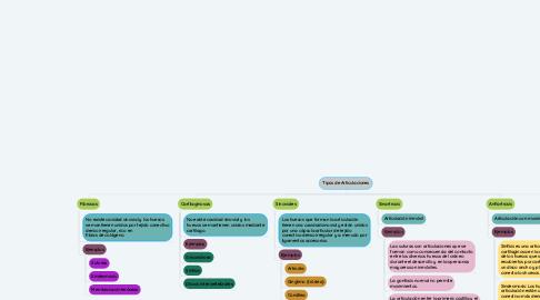 Mind Map: Tipos de Articulaciones