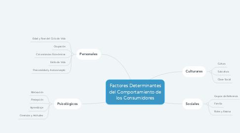Mind Map: Factores Determinantes del Comportamiento de los Consumidores