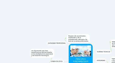 Mind Map: PRINCIPIOS FUNDAMENTALES DE LA ETICA PROFESIONAL
