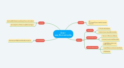 Mind Map: อิเหนา  ตอน ศึกกะหมักกุหนิง