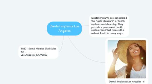 Mind Map: Dental Implants Los Angeles