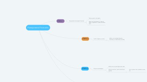 Mind Map: Planejamento Financeiro