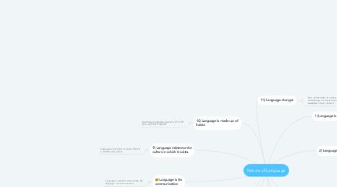 Mind Map: Nature of Language