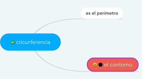 Mind Map: cricunferencia