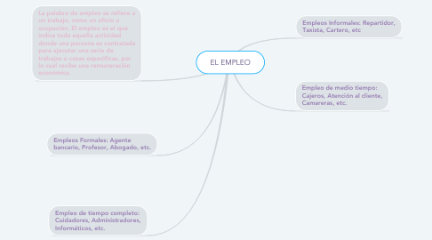 Mind Map: EL EMPLEO