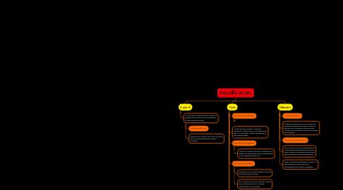 Mind Map: EXCLUSÃO SOCIAL
