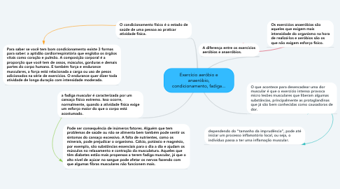Mind Map: Exercício aeróbio e anaeróbio, condicionamento, fadiga...