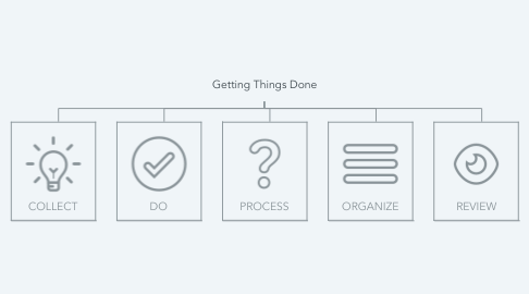 Mind Map: Getting Things Done